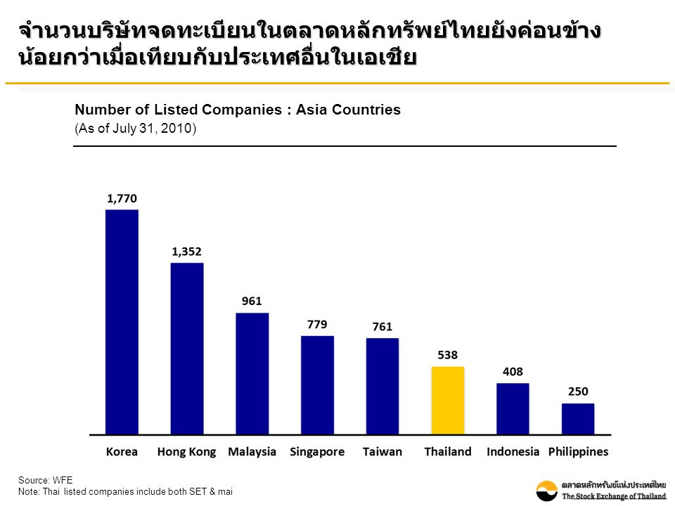 Number of Listed Companies : Asia Countries (As of July 31, 2010) Source: WFE Note: Thai listed companies include both SET & mai จำนวนบริษัทจดทะเบียนในตลาดหลักทรัพย์ไทยยังค่อนข้าง น้อยกว่าเมื่อเทียบกับประเทศอื่นในเอเชีย