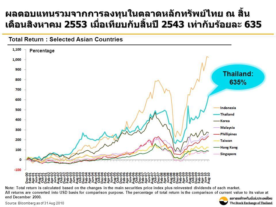 ณ สิ้นเดือนสิงหาคม 2553 ตลาดหลักทรัพย์ไทยมีอัตราส่วนราคา ตลาดต่อกำไรสุทธิและอัตราเงินปันผลตอบแทนอยู่ในระดับ ค่อนข้างสูงเมื่อเทียบกับประเทศอื่นในเอเชีย Market Yield Unit: Percentage Source: Bloomberg as of 31 Aug 2010 Note: - Bloomberg recalculated P/E ratio of Taiwan - P/E ratio is Historical P/E (E is from trailing 12M EPS) Historical P/E ratio Unit: Times