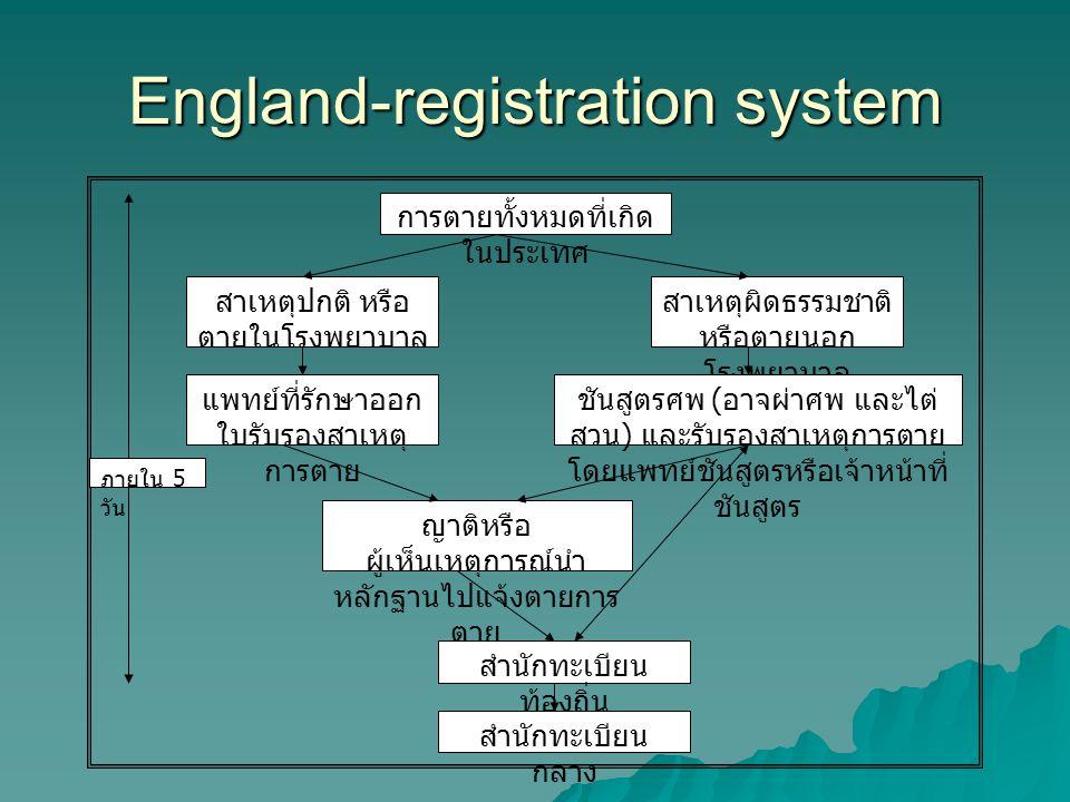 England-registration system การตายทั้งหมดที่เกิด ในประเทศ สาเหตุปกติ หรือ ตายในโรงพยาบาล แพทย์ที่รักษาออก ใบรับรองสาเหตุ การตาย ญาติหรือ ผู้เห็นเหตุกา