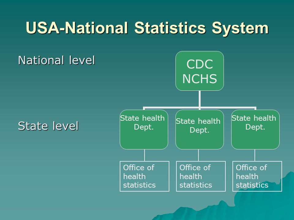 USA-system  Model Vital Statistics Act  Standard Certificate of Death  Standard Report of Fetal Death  Use technology, e.g.