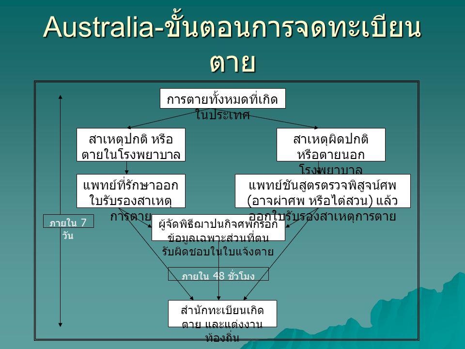Australia- ขั้นตอนการจดทะเบียน ตาย การตายทั้งหมดที่เกิด ในประเทศ สาเหตุปกติ หรือ ตายในโรงพยาบาล แพทย์ที่รักษาออก ใบรับรองสาเหตุ การตาย ผู้จัดพิธีฌาปนก
