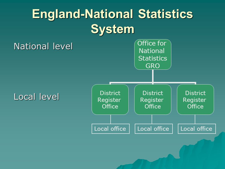 England-National Statistics System National level Local level Office for National Statistics GRO District Register Office District Register Office Dis