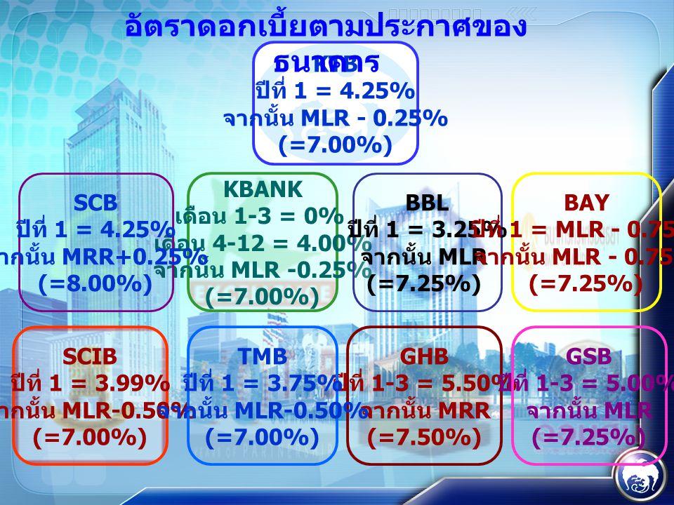 KTB ปีที่ 1 = 4.25% จากนั้น MLR - 0.25% (=7.00%) KBANK เดือน 1-3 = 0% เดือน 4-12 = 4.00% จากนั้น MLR -0.25% (=7.00%) SCB ปีที่ 1 = 4.25% จากนั้น MRR+0.25% (=8.00%) BBL ปีที่ 1 = 3.25% จากนั้น MLR (=7.25%) SCIB ปีที่ 1 = 3.99% จากนั้น MLR-0.50% (=7.00%) BAY ปีที่ 1 = MLR - 0.75% จากนั้น MLR - 0.75% (=7.25%) GHB ปีที่ 1-3 = 5.50% จากนั้น MRR (=7.50%) TMB ปีที่ 1 = 3.75% จากนั้น MLR-0.50% (=7.00%) GSB ปีที่ 1-3 = 5.00% จากนั้น MLR (=7.25%) อัตราดอกเบี้ยตามประกาศของ ธนาคาร
