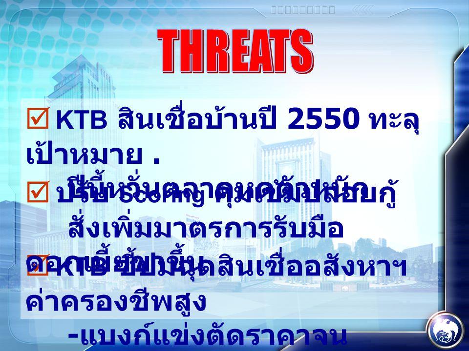  KTB ชี้ปมฉุดสินเชื่ออสังหาฯ ค่าครองชีพสูง - แบงก์แข่งตัดราคาจน ขาดทุน  ปรับ Scoring คุมเข้มปล่อยกู้ สั่งเพิ่มมาตรการรับมือ ดอกเบี้ยขาขึ้น  KTB สินเชื่อบ้านปี 2550 ทะลุ เป้าหมาย.