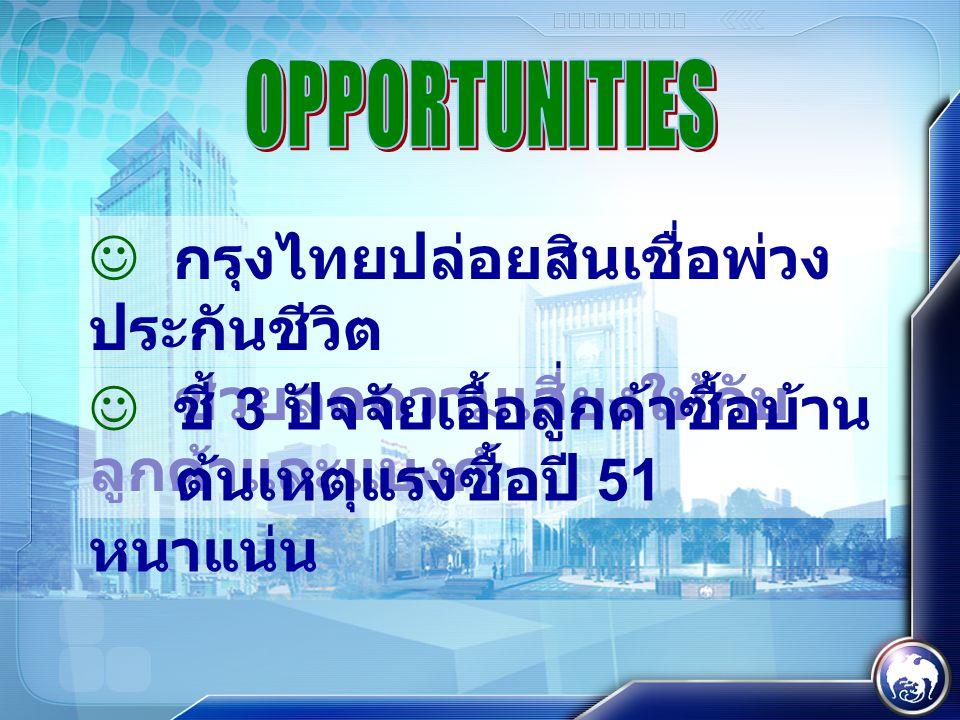 กรุงไทยปล่อยสินเชื่อพ่วง ประกันชีวิต ช่วยลดความเสี่ยงให้กับ ลูกค้าและแบงก์  ชี้ 3 ปัจจัยเอื้อลูกค้าซื้อบ้าน ต้นเหตุแรงซื้อปี 51 หนาแน่น