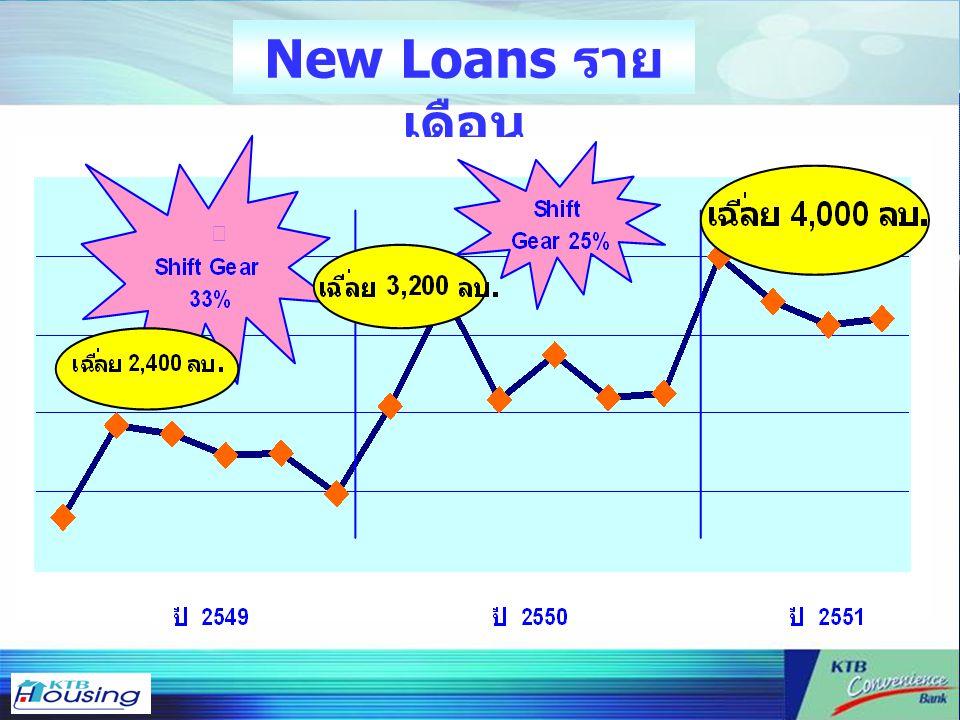 New Loans ราย เดือน