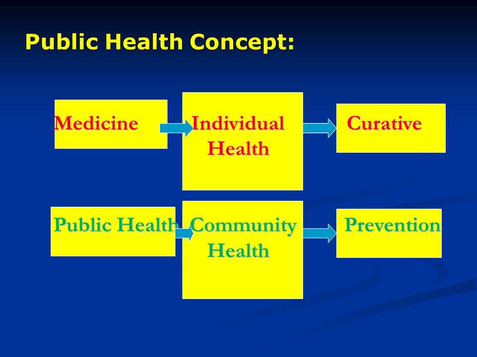 Medicine Individual Curative Health Health Public Health Community Prevention Health Health Public Health Concept: