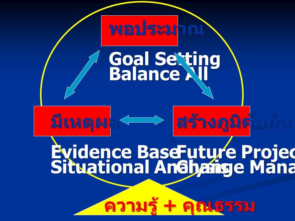 พอประมาณ Goal Setting Balance All มีเหตุผล Evidence Base Situational Analysis สร้างภูมิคุ้มกัน Future Projection Change Management ความรู้ + คุณธรรม