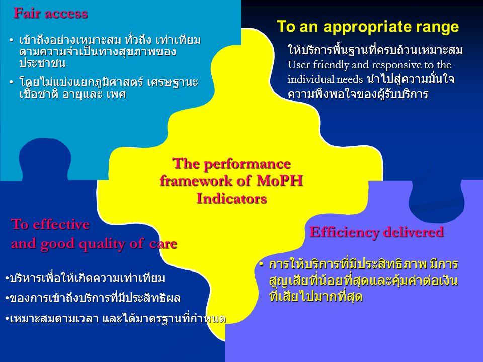 The performance framework of MoPH Indicators Fair access • เข้าถึงอย่างเหมาะสม ทั่วถึง เท่าเทียม ตามความจำเป็นทางสุขภาพของ ประชาชน • โดยไม่แบ่งแยกภูมิ