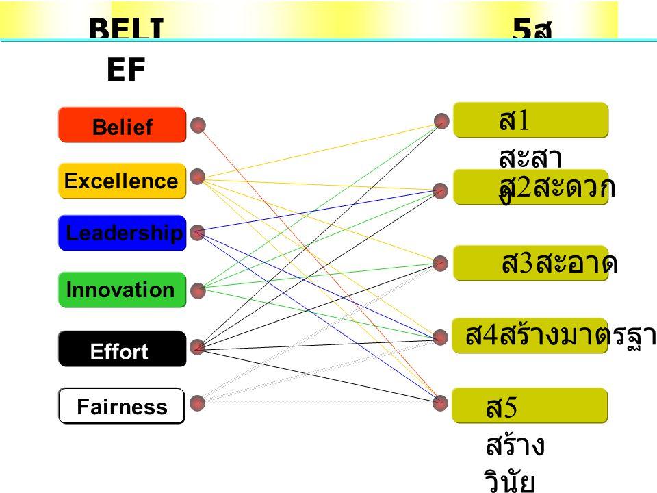ส 3 สะอาด ส 2 สะดวก ส 1 สะสา ง ส 4 สร้างมาตรฐาน ส 5 สร้าง วินัย 5ส5ส BELI EF Belief Leadership Innovation Effort Fairness Excellence