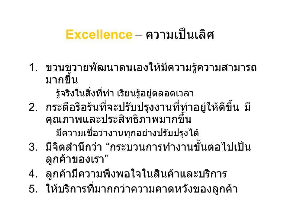 Excellence – ความเป็นเลิศ 1. ขวนขวายพัฒนาตนเองให้มีความรู้ความสามารถ มากขึ้น รู้จริงในสิ่งที่ทำ เรียนรู้อยู่ตลอดเวลา 2. กระตือรือร้นที่จะปรับปรุงงานที