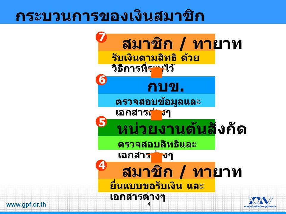 www.gpf.or.th 4 กระบวนการของเงินสมาชิก สมาชิก / ทายาท 4 ยื่นแบบขอรับเงิน และ เอกสารต่างๆ หน่วยงานต้นสังกัด 5 ตรวจสอบสิทธิและ เอกสารต่างๆ กบข. 6 ตรวจสอ