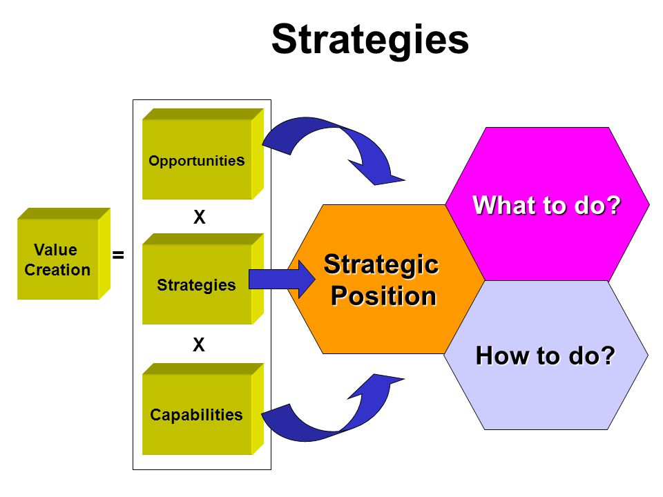 Value Creation = Opportunitie s Strategies Capabilities X X StrategicPosition What to do.