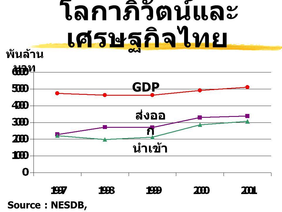 โลกาภิวัตน์และ เศรษฐกิจไทย Source : NESDB, June 2002 พันล้าน บาท GDP ส่งออ ก นำเข้า