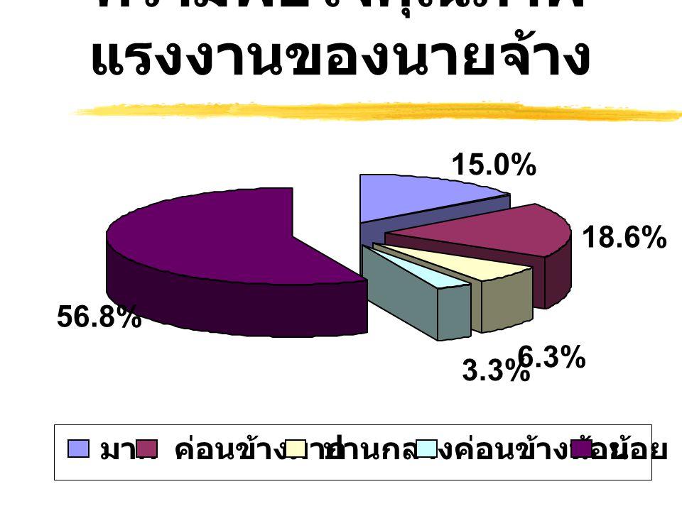 ความพอใจคุณภาพ แรงงานของนายจ้าง มาก ค่อนข้างมาก ปานกลาง ค่อนข้างน้อย น้อย 15.0% 18.6% 6.3% 3.3% 56.8%