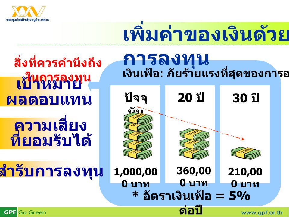 เพิ่มค่าของเงินด้วย การลงทุน เป้าหมาย ผลตอบแทน ความเสี่ยง ที่ยอมรับได้ สำรับการลงทุน ปัจจุ บัน 1,000,00 0 บาท 20 ปี 360,00 0 บาท 30 ปี 210,00 0 บาท *