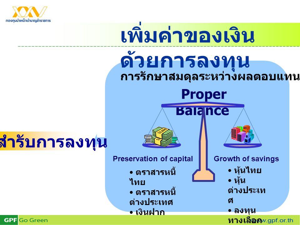 การรักษาสมดุลระหว่างผลตอบแทนและความเสี่ยง Proper Balance Preservation of capitalGrowth of savings • ตราสารหนี้ ไทย • ตราสารหนี้ ต่างประเทศ • เงินฝาก •