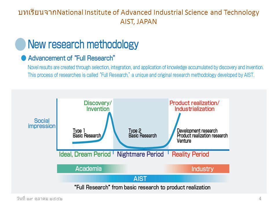 วันที่ ๑๙ ตุลาคม ๒๕๕๒ 4 บทเรียนจาก National Institute of Advanced Industrial Science and Technology AIST, JAPAN