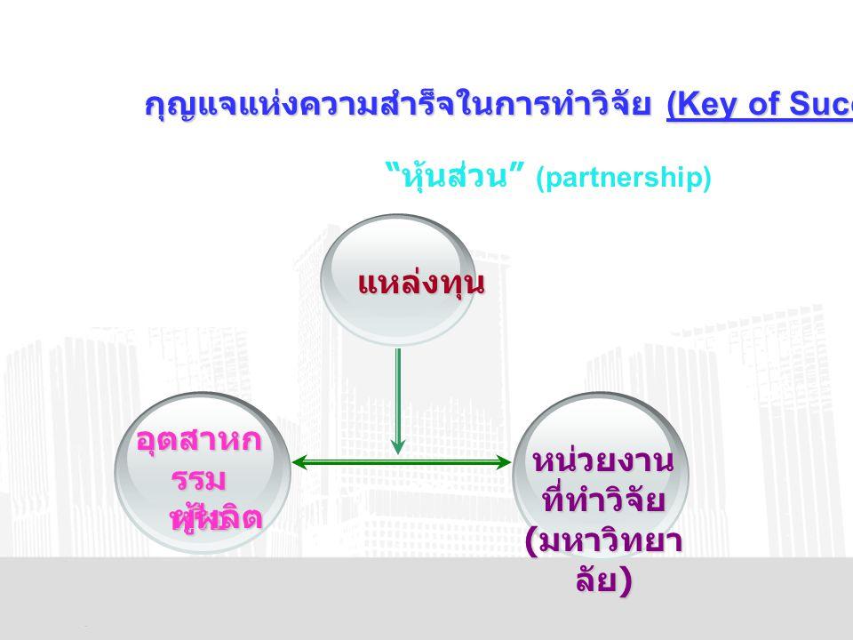กุญแจแห่งความสำร็จในการทำวิจัย (Key of Success) แหล่งทุน อุตสาหก รรม หรือ ผู้ผลิต หน่วยงาน ที่ทำวิจัย ( มหาวิทยา ลัย ) หุ้นส่วน (partnership)