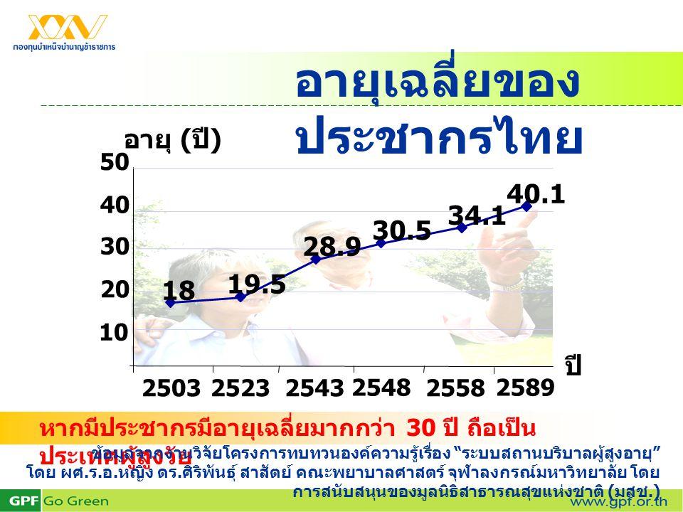 """อายุเฉลี่ยของ ประชากรไทย หากมีประชากรมีอายุเฉลี่ยมากกว่า 30 ปี ถือเป็น ประเทศผู้สูงวัย ข้อมูลจากงานวิจัยโครงการทบทวนองค์ความรู้เรื่อง """" ระบบสถานบริบาล"""