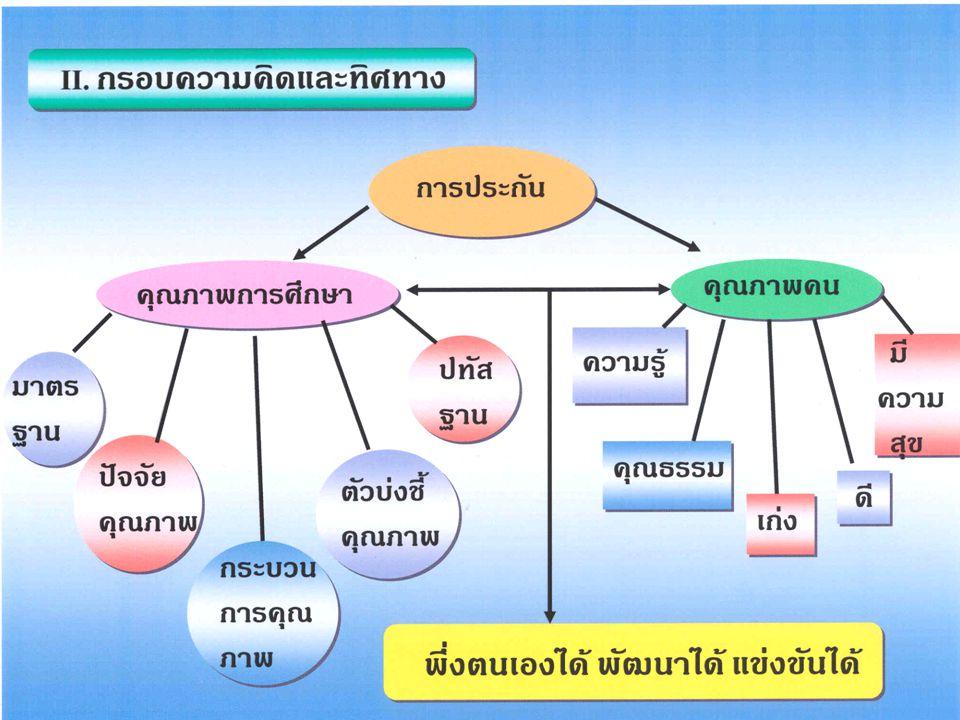 III.ยุทธศาสตร์การสร้างพลังปัญญา และ องค์ความรู้ ด้านการประกันคุณภาพการศึกษา 1.