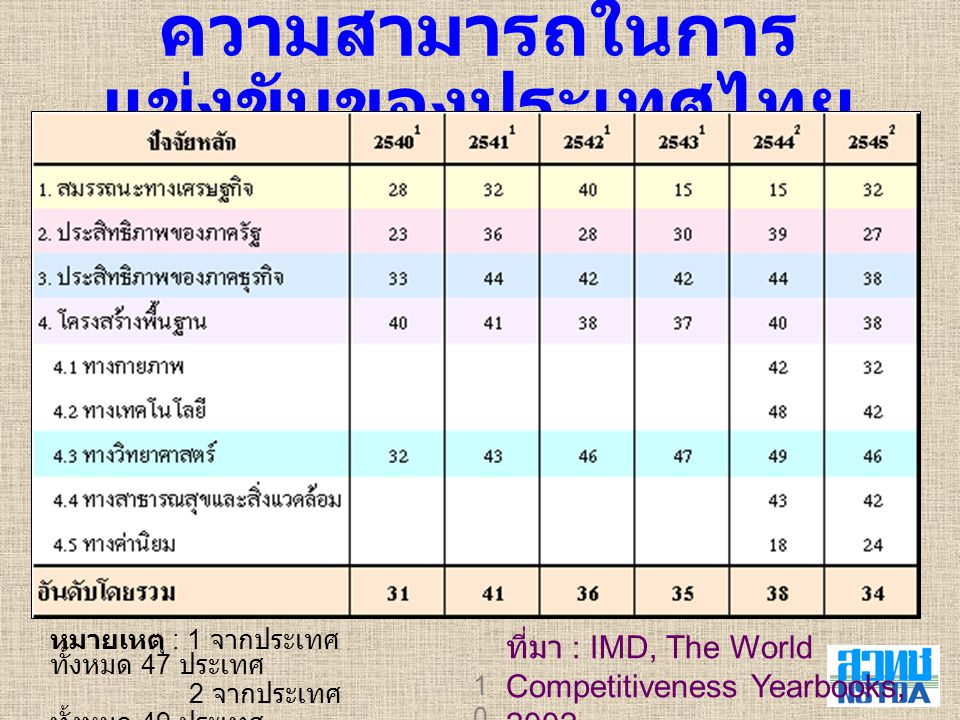 10 ความสามารถในการ แข่งขันของประเทศไทย ที่มา : IMD, The World Competitiveness Yearbooks, 2002 หมายเหตุ : 1 จากประเทศ ทั้งหมด 47 ประเทศ 2 จากประเทศ ทั้งหมด 49 ประเทศ