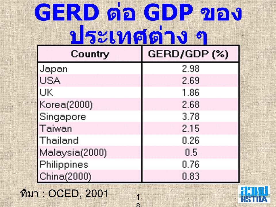 18 GERD ต่อ GDP ของ ประเทศต่าง ๆ ที่มา : OCED, 2001