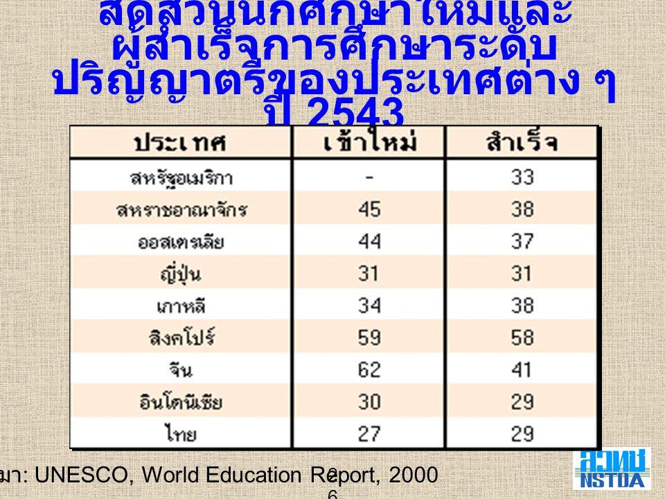26 สัดส่วนนักศึกษาใหม่และ ผู้สำเร็จการศึกษาระดับ ปริญญาตรีของประเทศต่าง ๆ ปี 2543 ที่มา : UNESCO, World Education Report, 2000