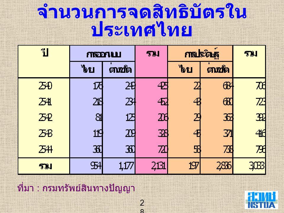 28 จำนวนการจดสิทธิบัตรใน ประเทศไทย ที่มา : กรมทรัพย์สินทางปัญญา