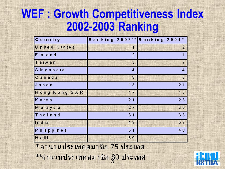 3 WEF : Growth Competitiveness Index 2002-2003 Ranking