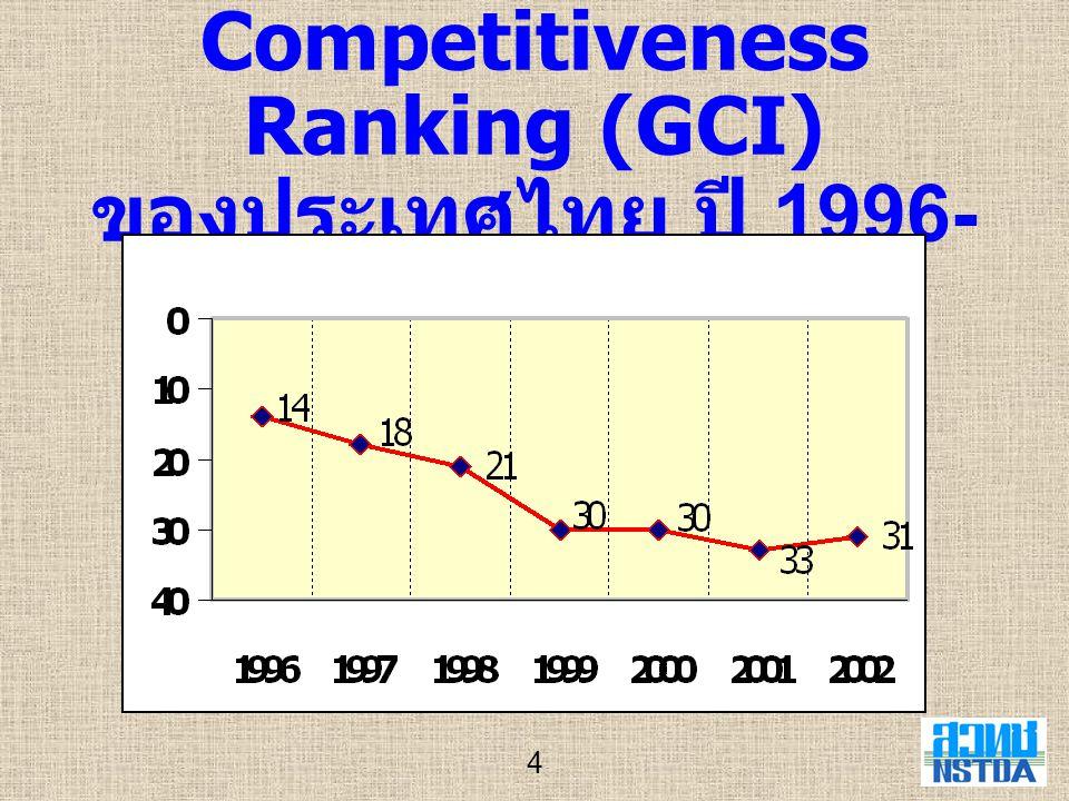 15 การเปรียบเทียบค่าใช้จ่าย ด้านการวิจัยและพัฒนา ระหว่างภาครัฐและเอกชน ปี 2000 ปี 2001