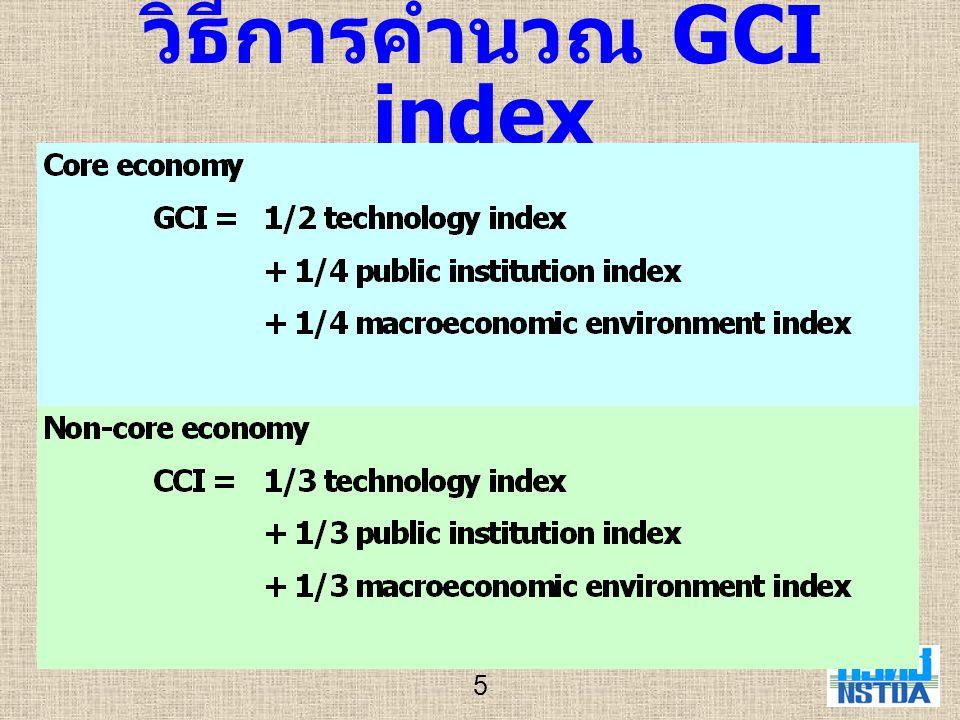 6 อันดับของประเทศไทยในแต่ ละปัจจัยย่อย ของ GCI ปี 2002-2003
