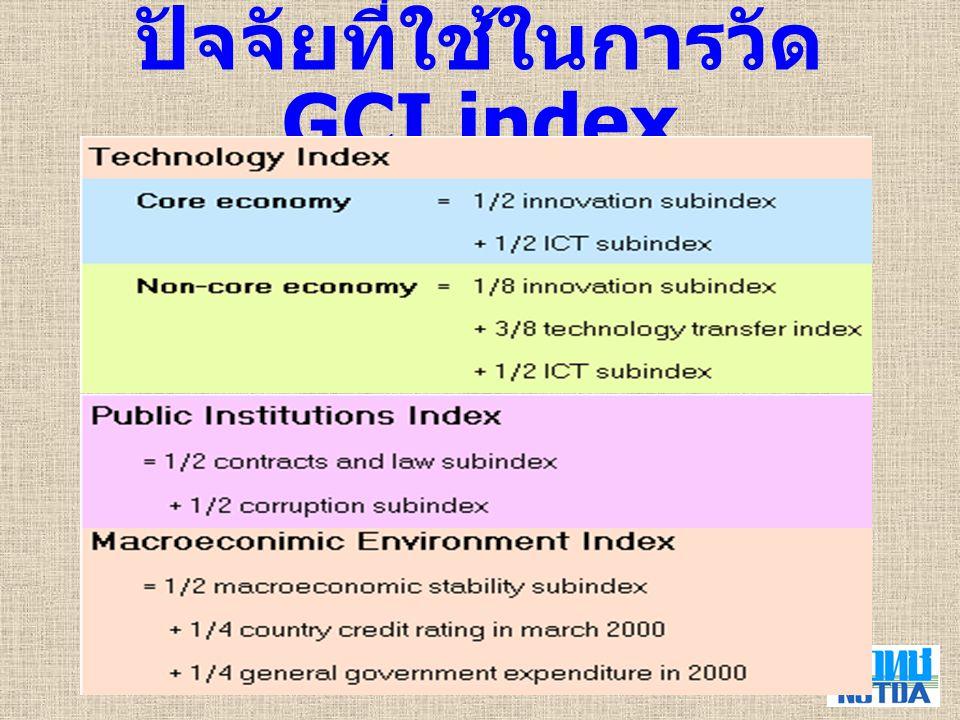 7 ปัจจัยที่ใช้ในการวัด GCI index