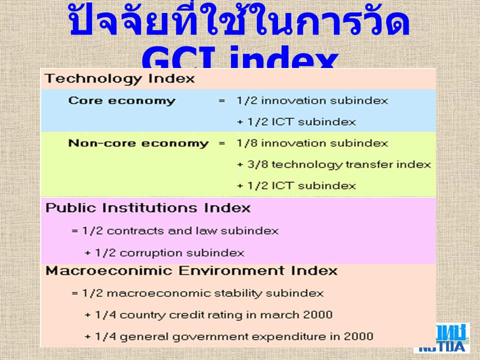 8 IMD : Competitive Scoreboard 2002 อันดับที่ 34 ที่มา : IMD, The World Competitiveness Yearbooks, 2002.