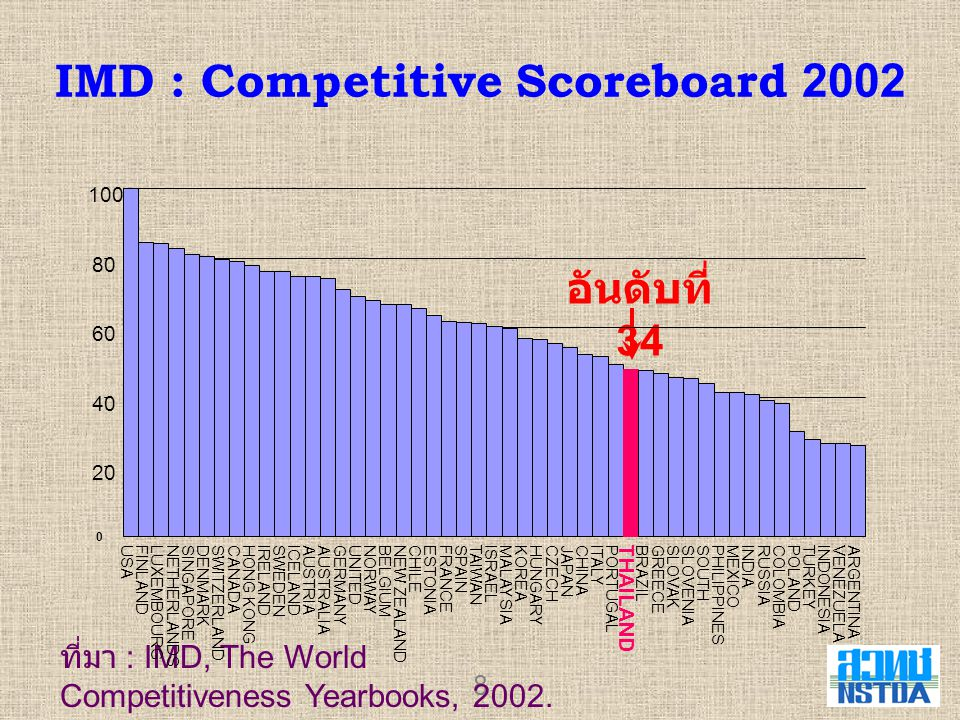 8 IMD : Competitive Scoreboard 2002 อันดับที่ 34 ที่มา : IMD, The World Competitiveness Yearbooks, 2002. 0 20 40 60 80 100 USA FINLANDLUXEMBOURG NETHE