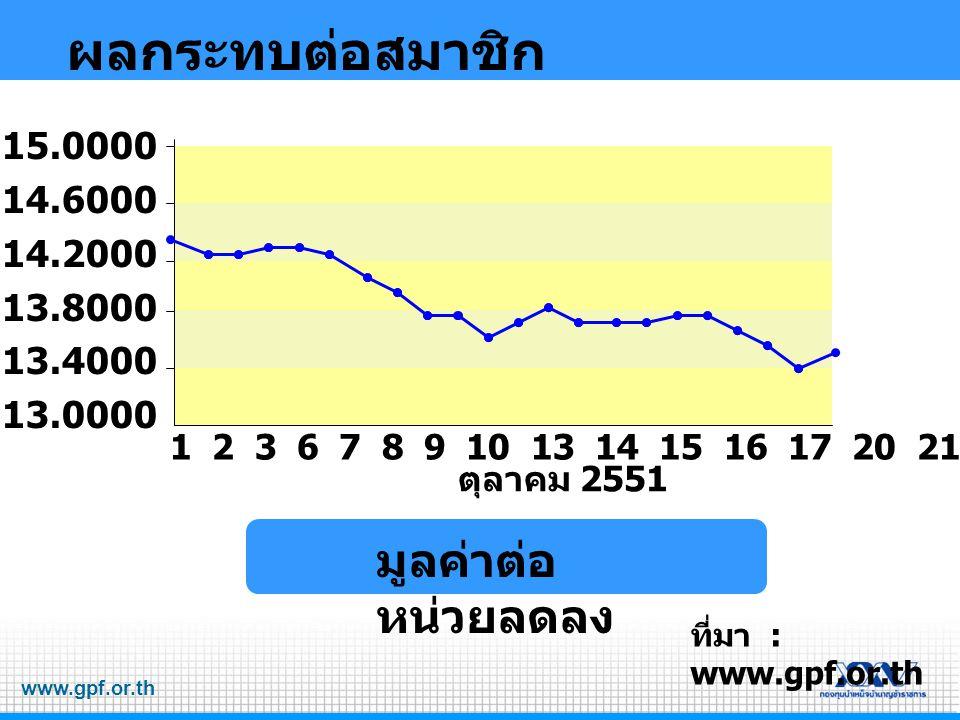 www.gpf.or.th ผลกระทบต่อสมาชิก ที่มา : www.gpf.or.th 15.0000 14.6000 14.2000 13.8000 13.4000 13.0000 มูลค่าต่อ หน่วยลดลง 1 2 3 6 7 8 9 10 13 14 15 16 17 20 21 22 24 27 28 29 30 31 ตุลาคม 2551