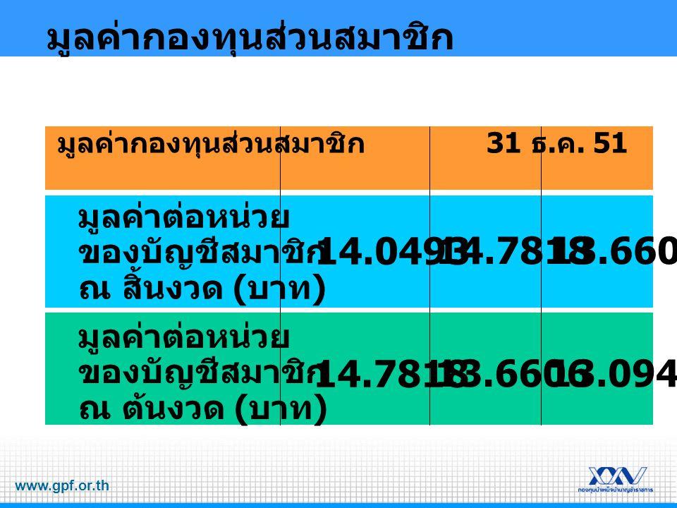 www.gpf.or.th มูลค่ากองทุนส่วนสมาชิก มูลค่าต่อหน่วย ของบัญชีสมาชิก ณ สิ้นงวด ( บาท ) 14.0493 14.781813.6606 มูลค่าต่อหน่วย ของบัญชีสมาชิก ณ ต้นงวด ( บาท ) 14.7818 13.660613.0946 มูลค่ากองทุนส่วนสมาชิก 31 ธ.