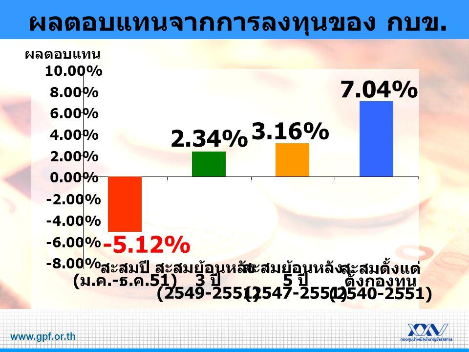 www.gpf.or.th -8.00% -6.00% -4.00% -2.00% 0.00% 2.00% 4.00% 6.00% 8.00% 10.00% ผลตอบแทน ผลตอบแทนจากการลงทุนของ กบข.