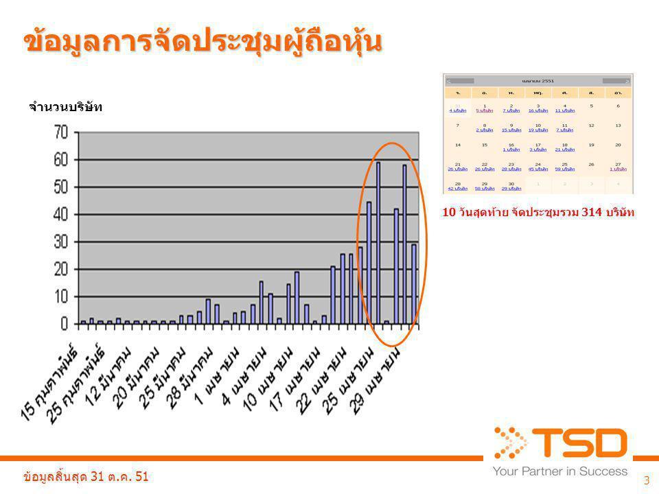 Issuer Portal Calendar of Meeting 4