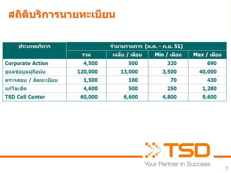 สถิติบริการนายทะเบียน ประเภทบริการจำนวนรายการ (ม.ค. - ก.ย. 51) รวมเฉลี่ย / เดือนMin / เดือนMax / เดือน Corporate Action4,500500320690 ดูแลข้อมูลผู้ถือ