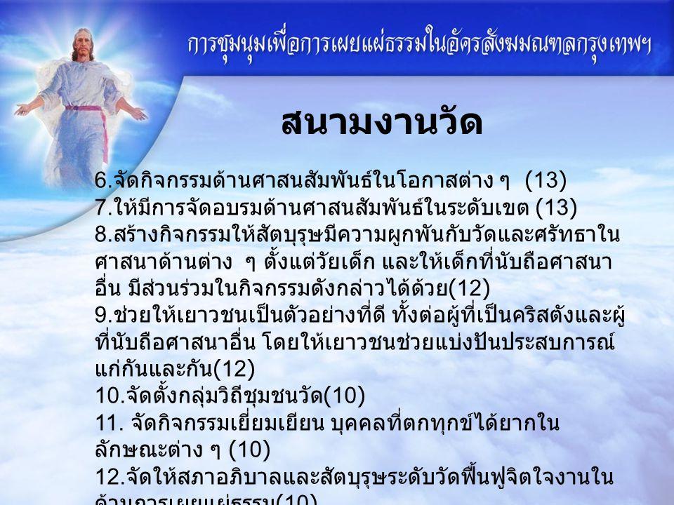 6. จัดกิจกรรมด้านศาสนสัมพันธ์ในโอกาสต่าง ๆ (13) 7.