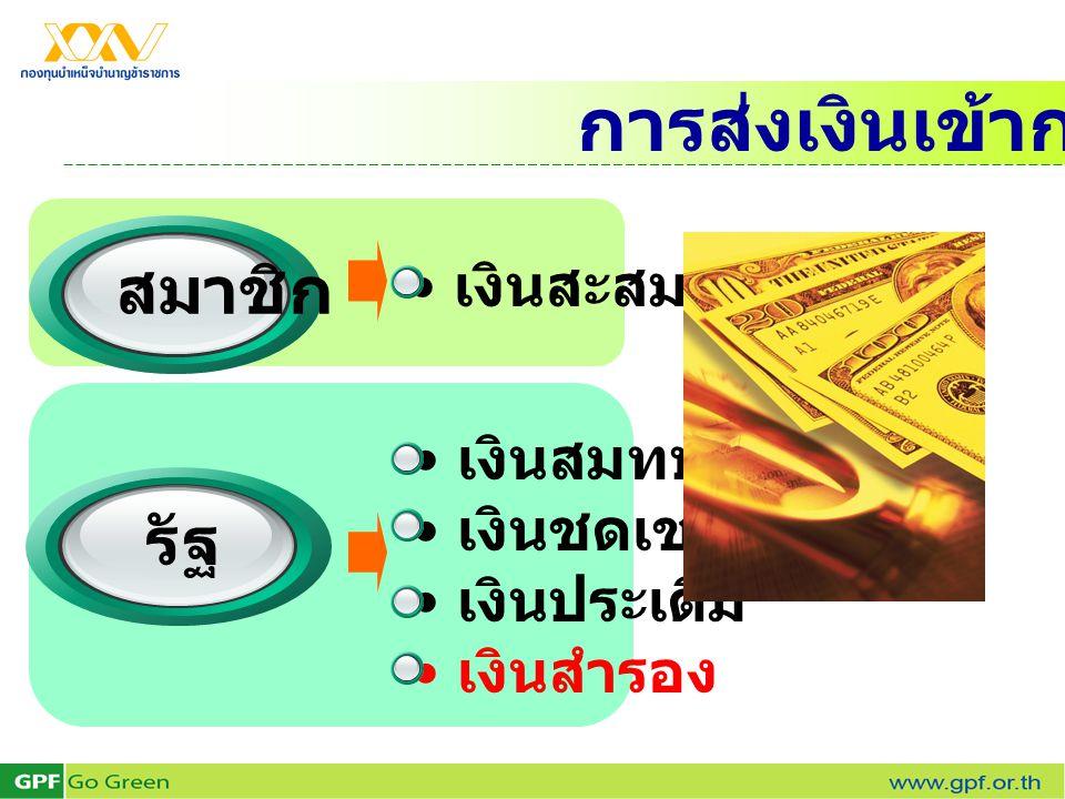 • เงินสมทบ • เงินชดเชย • เงินประเดิม • เงินสำรอง • เงินสะสม การส่งเงินเข้ากองทุน สมาชิก รัฐ