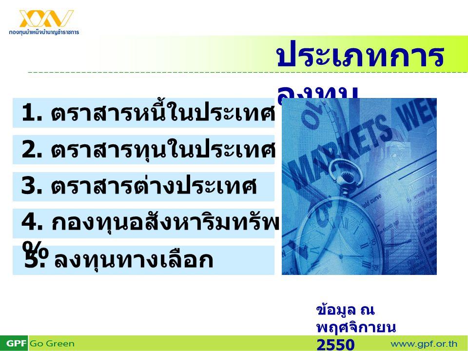 ประเภทการ ลงทุน 1. ตราสารหนี้ในประเทศ 63.96 % 2. ตราสารทุนในประเทศ 13.22 % 3. ตราสารต่างประเทศ 13.92 % 4. กองทุนอสังหาริมทรัพย์ 4.00 % 5. ลงทุนทางเลือ