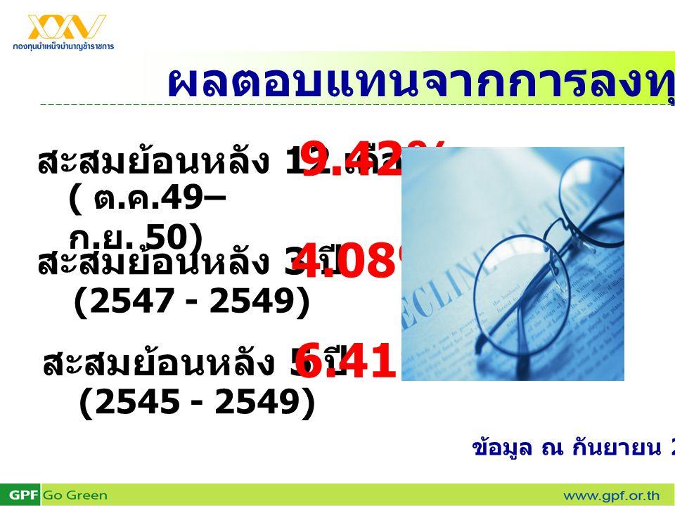 ผลตอบแทนจากการลงทุนของ กบข. สะสมย้อนหลัง 12 เดือน ( ต. ค.49– ก. ย. 50) 9.42% สะสมย้อนหลัง 3 ปี (2547 - 2549) 4.08% สะสมย้อนหลัง 5 ปี (2545 - 2549) 6.4