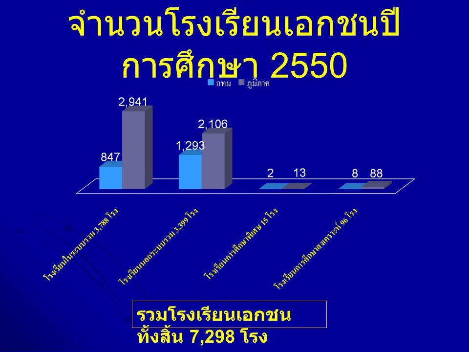 จำนวนโรงเรียนเอกชนปี การศึกษา 2550 รวมโรงเรียนเอกชน ทั้งสิ้น 7,298 โรง