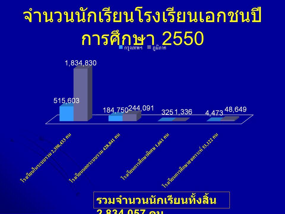 จำนวนนักเรียนโรงเรียนเอกชนปี การศึกษา 2550 รวมจำนวนนักเรียนทั้งสิ้น 2,834,057 คน