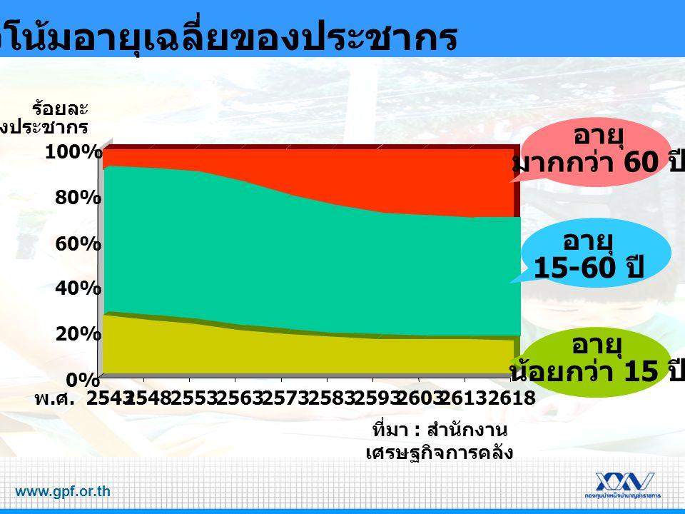 www.gpf.or.th สัดส่วนคนทำงาน / ผู้สูงอายุ 0 20 40 60 80 100 25432548256325682595 จำนวนคน ผู้สูงอายุ คนทำงาน ผู้สูงอายุ คนทำงาน 13 100 16 100 23 100 31 100 50 100 ( คน )