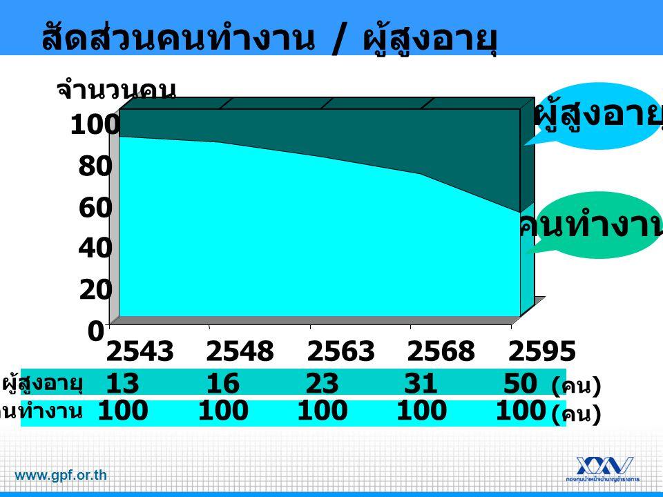 www.gpf.or.th สัดส่วนคนทำงาน / ผู้สูงอายุ 0 20 40 60 80 100 25432548256325682595 จำนวนคน ผู้สูงอายุ คนทำงาน ผู้สูงอายุ คนทำงาน 13 100 16 100 23 100 31