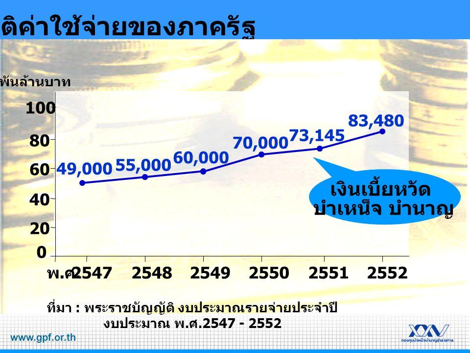 www.gpf.or.th สถิติค่าใช้จ่ายของภาครัฐ ที่มา : พระราชบัญญัติ งบประมาณรายจ่ายประจำปี งบประมาณ พ. ศ.2547 - 2552 0 20 40 60 80 254725482549255025512552 พ