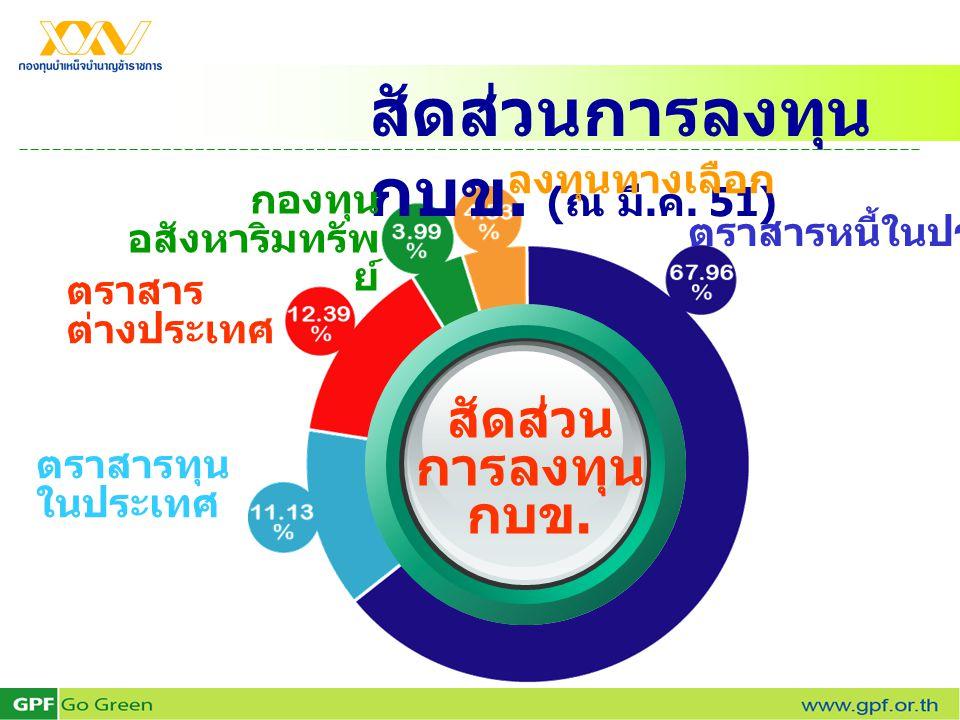 สัดส่วนการลงทุน กบข. ( ณ มี. ค. 51) ลงทุนทางเลือก กองทุน อสังหาริมทรัพ ย์ ตราสารทุน ในประเทศ ตราสารหนี้ในประเทศ สัดส่วน การลงทุน กบข. ตราสาร ต่างประเท